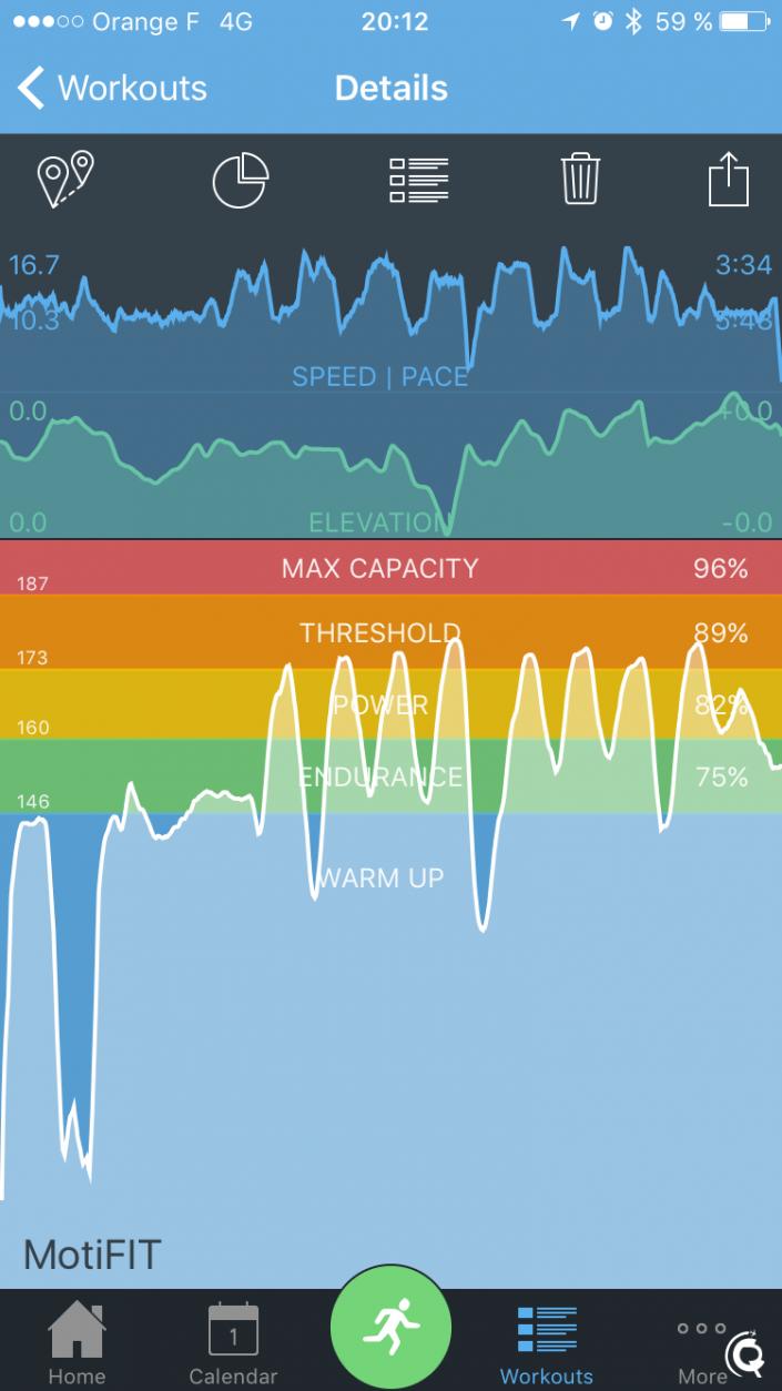 La courbe de fréquence cardiaque en surimpression des zones FC