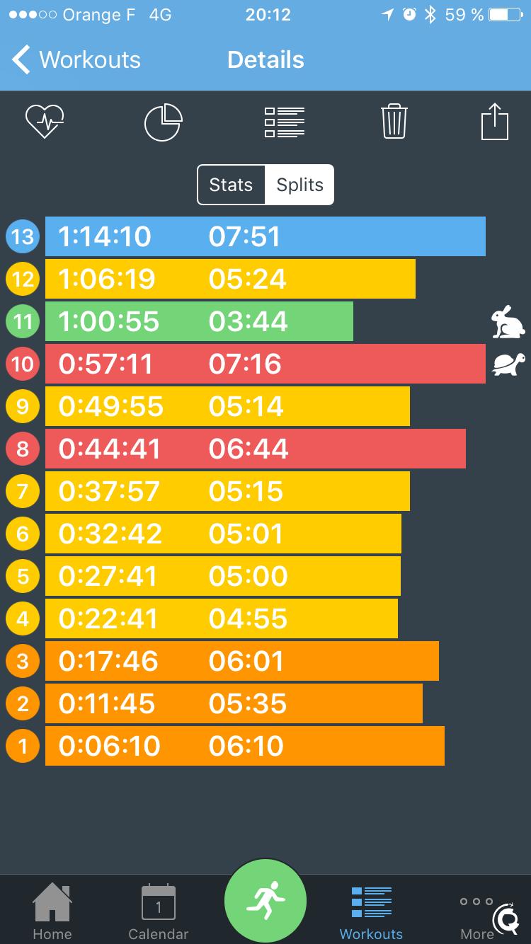 Les statistiques de course par split (chaque kilomètre)