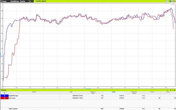 Comparaison de la fréquence cardiaque de la ceinture cardio-fréquencemètre (via la Garmin 220) et de l'Apple Watch Series 2